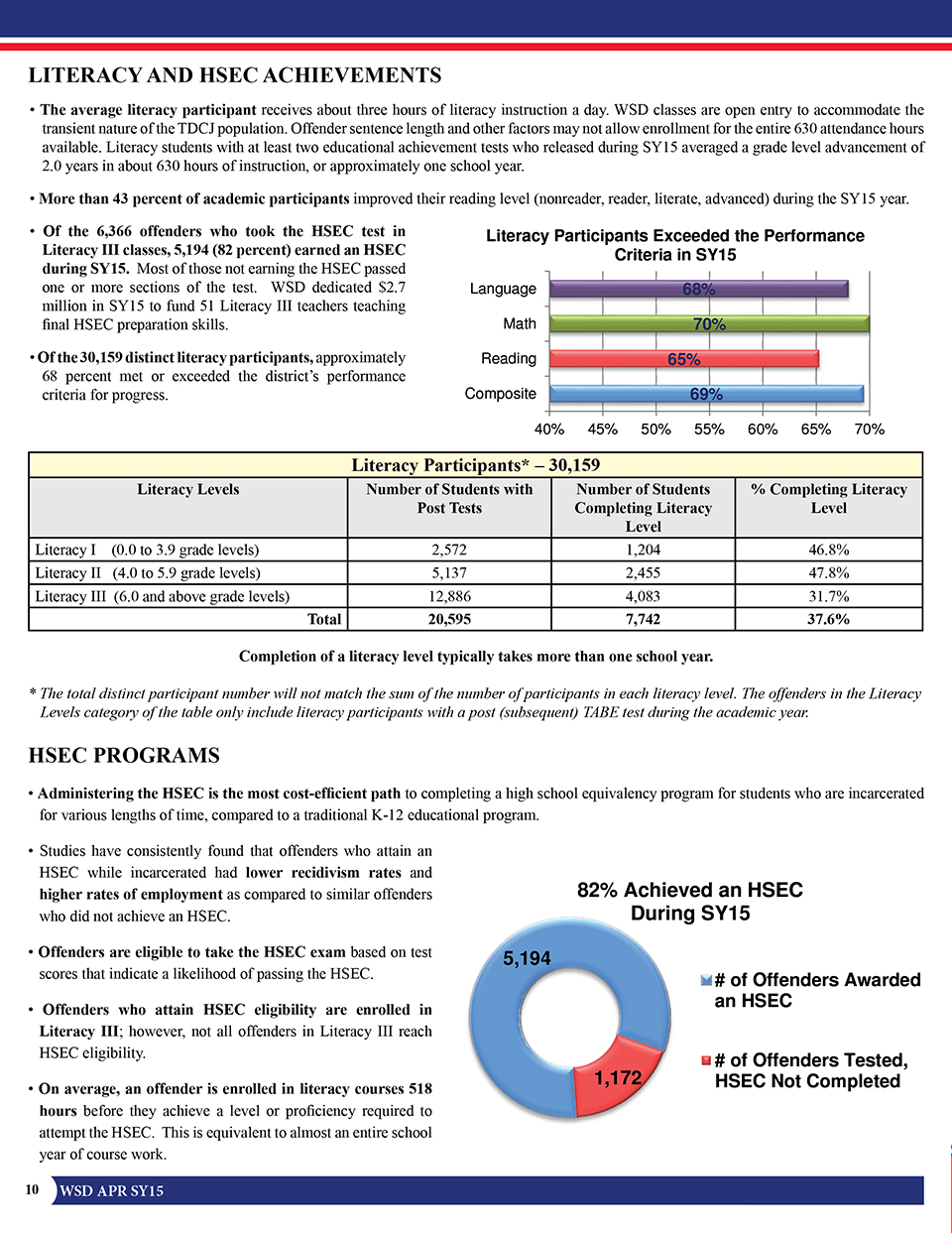 Annual Performance Report 2014-2015